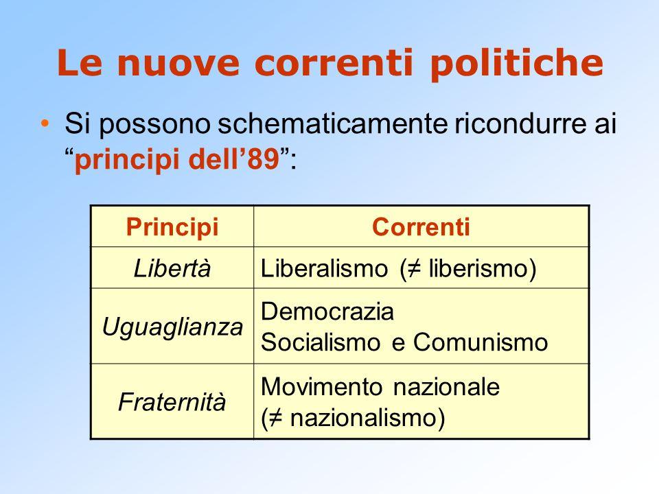 Le nuove correnti politiche Si possono schematicamente ricondurre ai principi dell'89 : PrincipiCorrenti LibertàLiberalismo (≠ liberismo) Uguaglianza Democrazia Socialismo e Comunismo Fraternità Movimento nazionale (≠ nazionalismo)