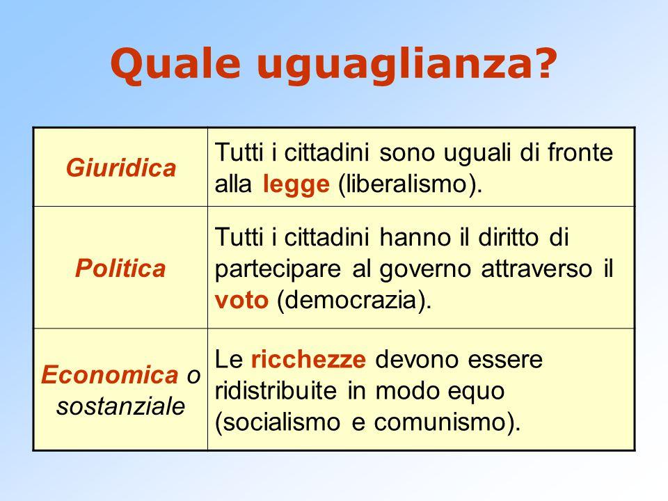 Democrazia L'uguaglianza politica è garantita solo dal suffragio universale (maschile).