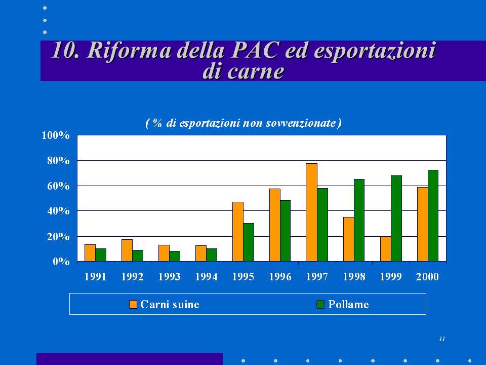 11 10. Riforma della PAC ed esportazioni di carne