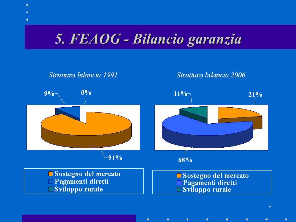 7 6. Evoluzione della politica dell'UE nel settore del frumento