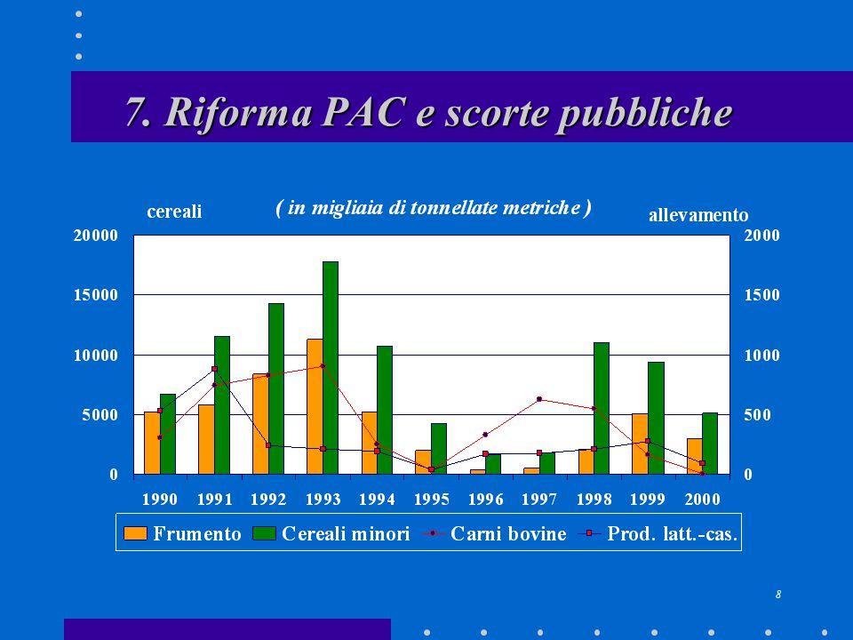 8 7. Riforma PAC e scorte pubbliche