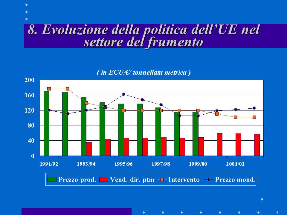 9 8. Evoluzione della politica dell'UE nel settore del frumento