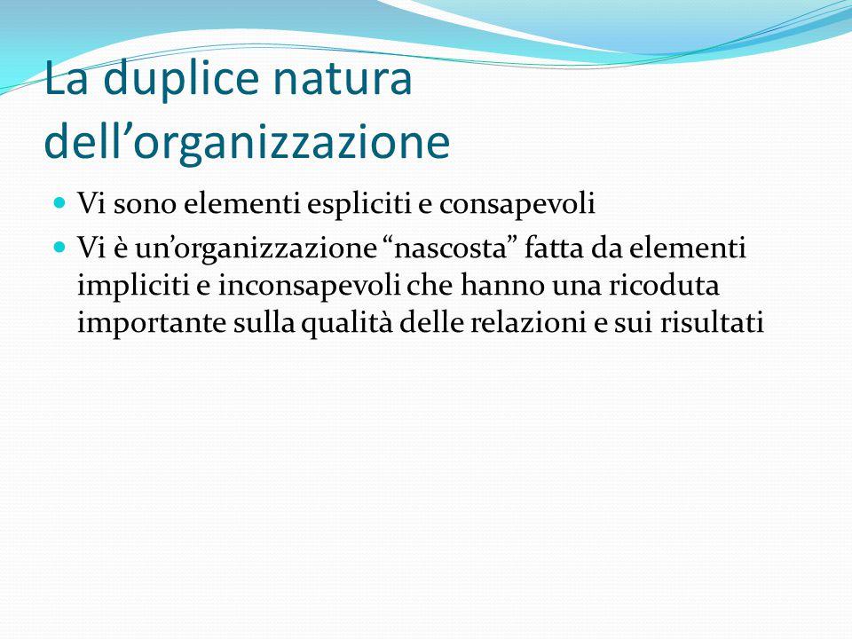 La duplice natura dell'organizzazione Vi sono elementi espliciti e consapevoli Vi è un'organizzazione nascosta fatta da elementi impliciti e inconsapevoli che hanno una ricoduta importante sulla qualità delle relazioni e sui risultati