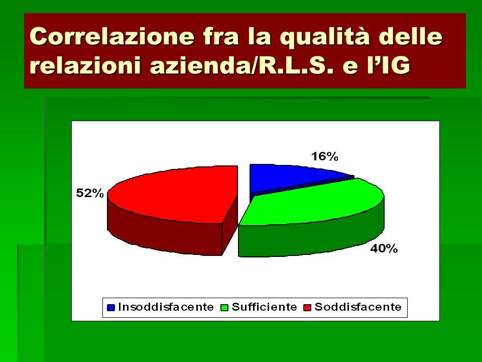 Correlazione fra la qualità delle relazioni azienda/R.L.S. e l'IG