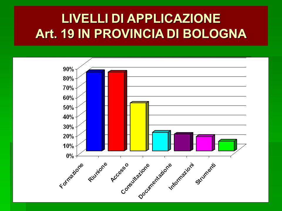 LIVELLI DI APPLICAZIONE Art. 19 IN PROVINCIA DI BOLOGNA