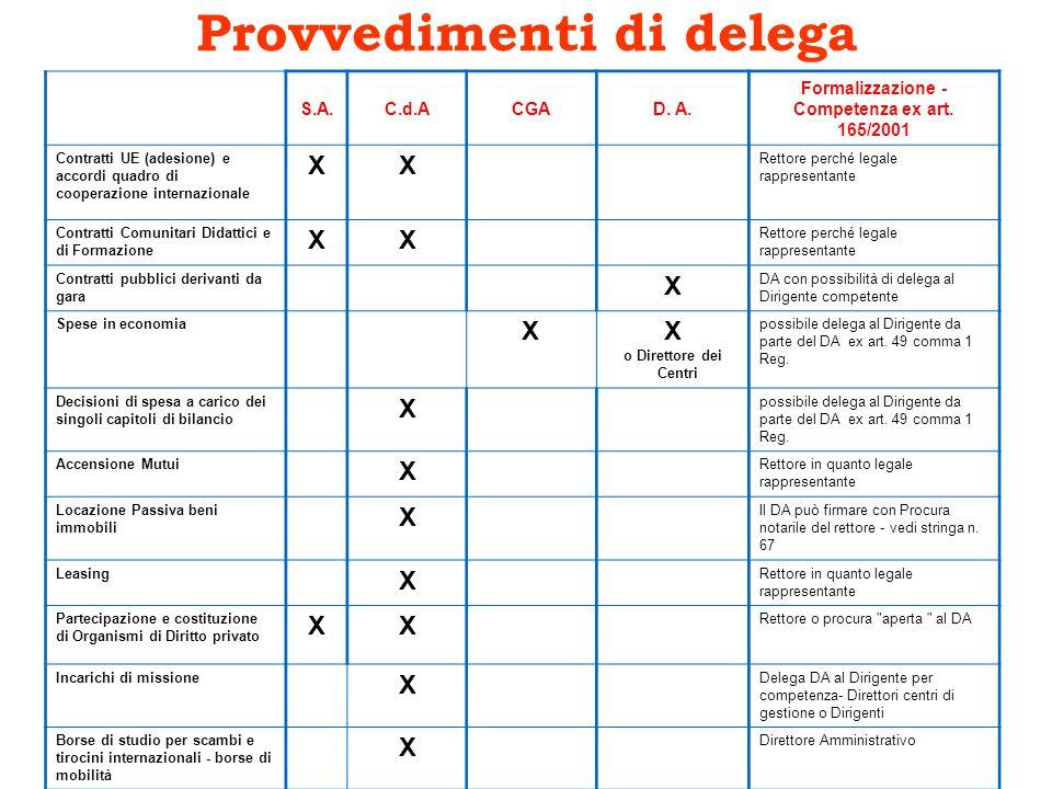Provvedimenti di delega S.A.C.d.ACGAD. A. Formalizzazione - Competenza ex art.