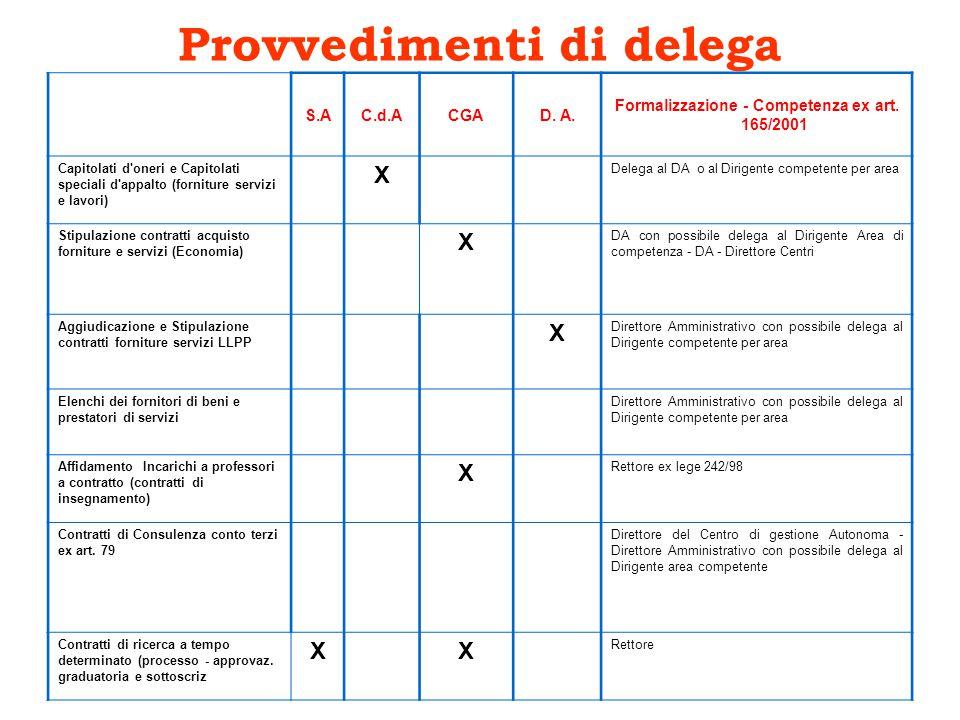 Provvedimenti di delega S.AC.d.ACGAD. A. Formalizzazione - Competenza ex art.