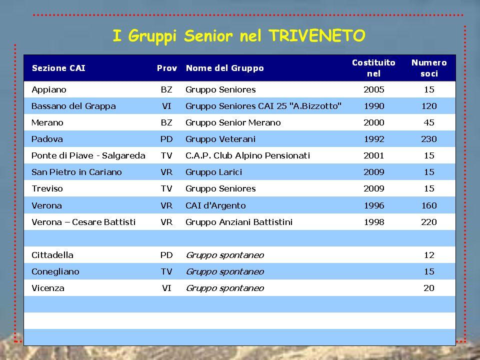  Attività escursionistiche  N.escursioni tri-regionali 330  N.