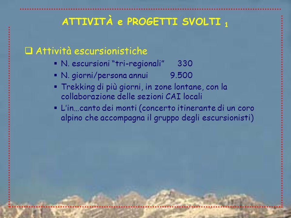  Attività escursionistiche  N. escursioni tri-regionali 330  N.