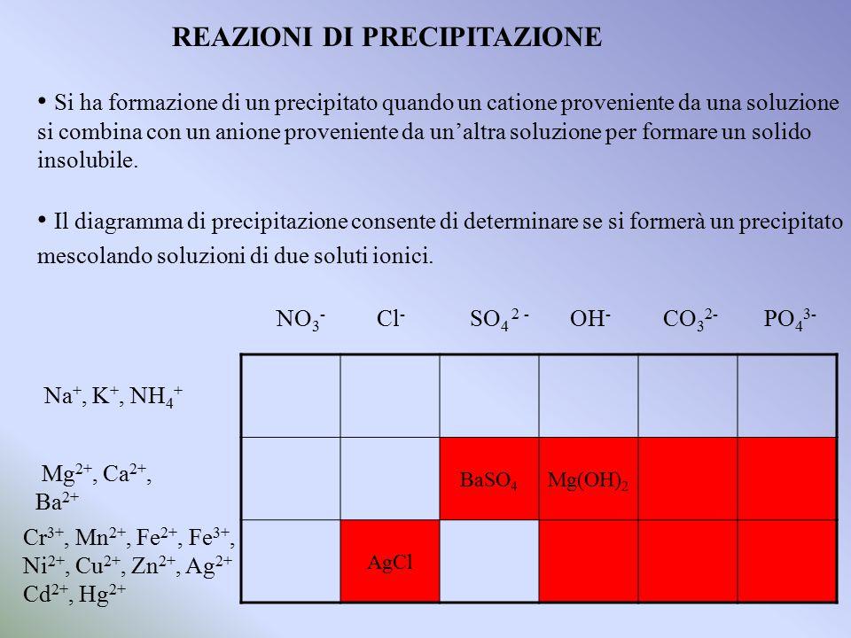 REAZIONI DI PRECIPITAZIONE Si ha formazione di un precipitato quando un catione proveniente da una soluzione si combina con un anione proveniente da u