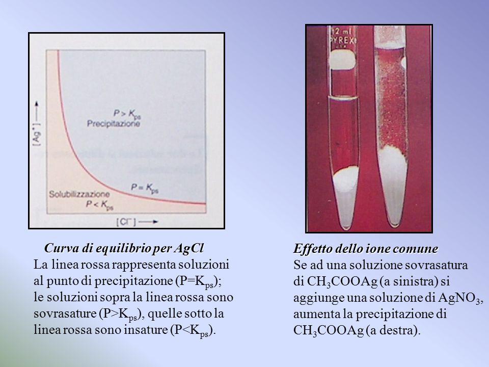 Curva di equilibrio per AgCl Curva di equilibrio per AgCl La linea rossa rappresenta soluzioni al punto di precipitazione (P=K ps ); le soluzioni sopr
