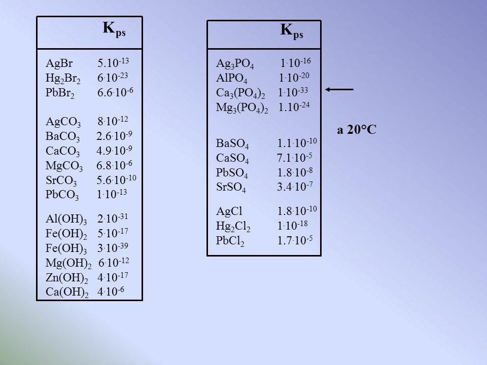 AgBr 5.10 -13 Hg 2 Br 2 6. 10 -23 PbBr 2 6.6. 10 -6 AgCO 3 8. 10 -12 BaCO 3 2.6. 10 -9 CaCO 3 4.9. 10 -9 MgCO 3 6.8. 10 -6 SrCO 3 5.6. 10 -10 PbCO 3 1