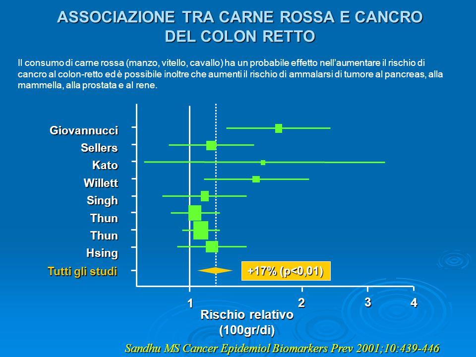 GiovannucciSellersKatoWillettSinghThunThunHsing 2 3 4 Tutti gli studi Rischio relativo (100gr/di) 1 +17% (p<0,01) Il consumo di carne rossa (manzo, vi