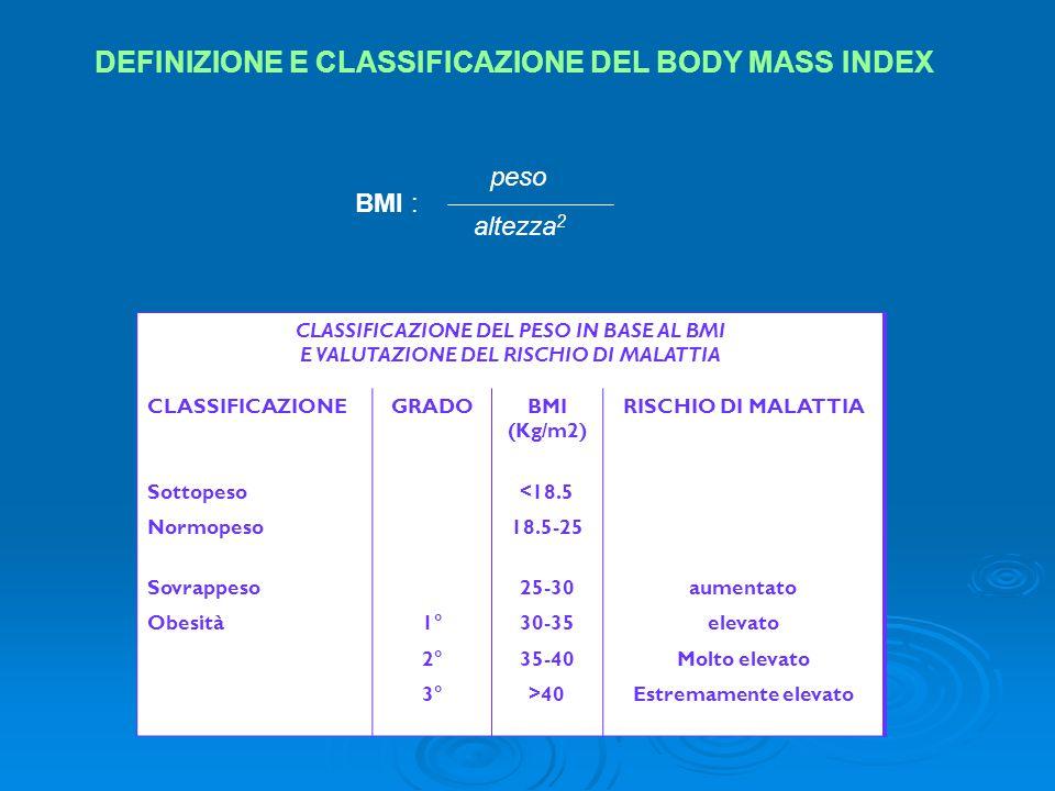 CLASSIFICAZIONE DEL PESO IN BASE AL BMI E VALUTAZIONE DEL RISCHIO DI MALATTIA CLASSIFICAZIONEGRADOBMI (Kg/m2) RISCHIO DI MALATTIA Sottopeso <18.5 Norm