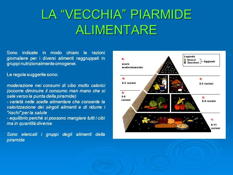 """LA """"VECCHIA"""" PIARMIDE ALIMENTARE Sono indicate in modo chiaro le razioni giornaliere per i diversi alimenti raggruppati in gruppi nutrizionalmente omo"""