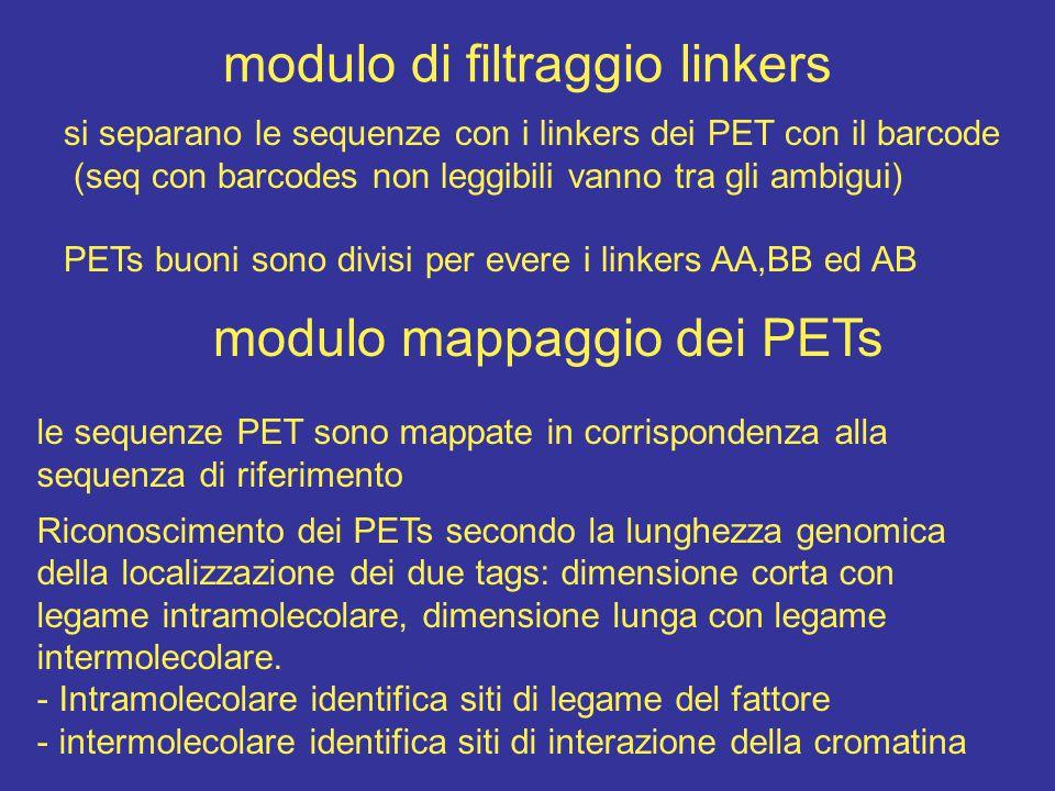 modulo di filtraggio linkers si separano le sequenze con i linkers dei PET con il barcode (seq con barcodes non leggibili vanno tra gli ambigui) PETs buoni sono divisi per evere i linkers AA,BB ed AB modulo mappaggio dei PETs le sequenze PET sono mappate in corrispondenza alla sequenza di riferimento Riconoscimento dei PETs secondo la lunghezza genomica della localizzazione dei due tags: dimensione corta con legame intramolecolare, dimensione lunga con legame intermolecolare.