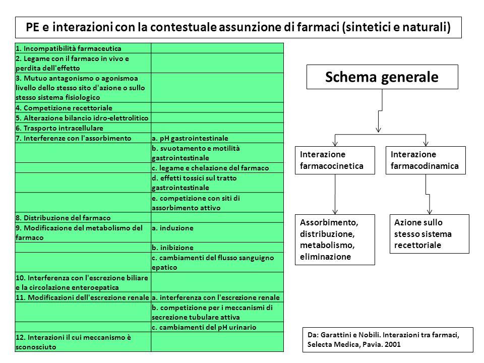 PE e interazioni con la contestuale assunzione di farmaci (sintetici e naturali) 1. Incompatibilità farmaceutica 2. Legame con il farmaco in vivo e pe