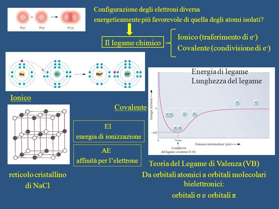 Il legame chimico Configurazione degli elettroni diversa energeticamente più favorevole di quella degli atomi isolati? Ionico (traferimento di e - ) C
