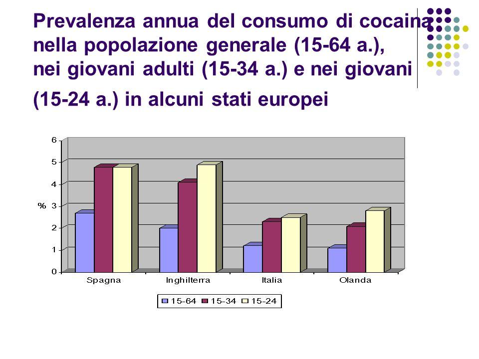 Prevalenza annua del consumo di cocaina nella popolazione generale (15-64 a.), nei giovani adulti (15-34 a.) e nei giovani (15-24 a.) in alcuni stati