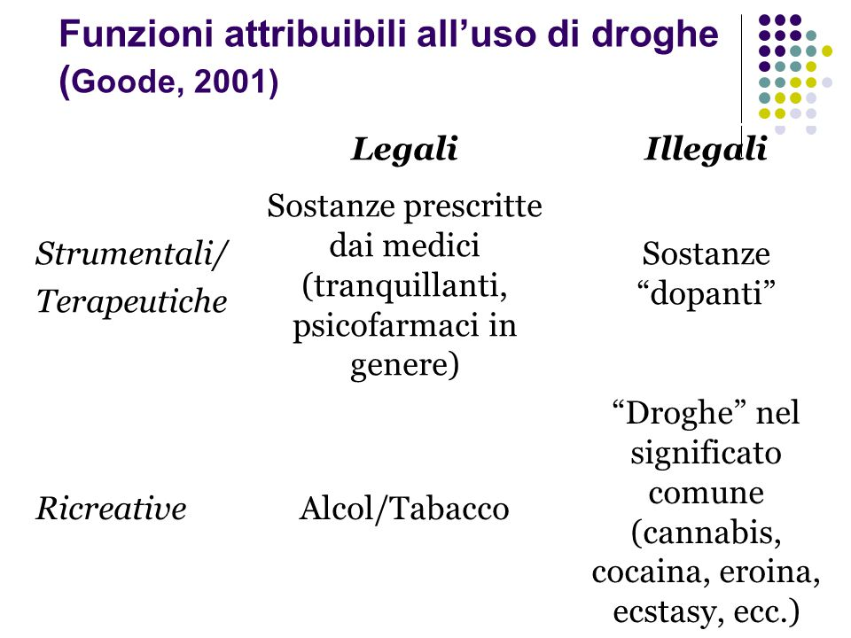 """Funzioni attribuibili all'uso di droghe ( Goode, 2001) """"Droghe"""" nel significato comune (cannabis, cocaina, eroina, ecstasy, ecc.) Alcol/TabaccoRicrea"""
