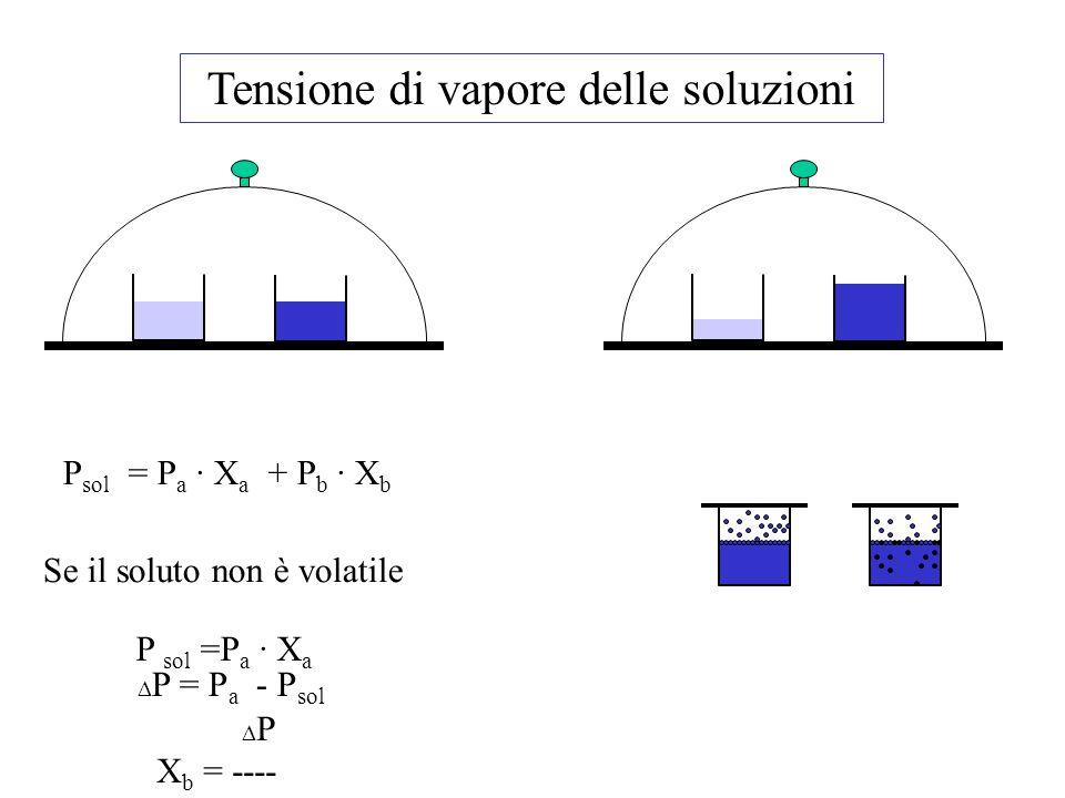 Tensione di vapore delle soluzioni P sol = P a · X a + P b · X b Se il soluto non è volatile P sol =P a · X a  P = P a - P sol  P X b = ---- Pa