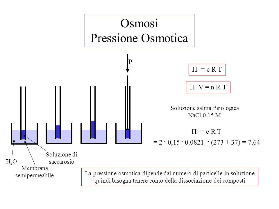 Osmosi Pressione Osmotica P Membrana semipermeabile H2OH2O Soluzione di saccarosio  = c R T  V = n R T Soluzione salina fisiologica NaCl 0,15 M  =