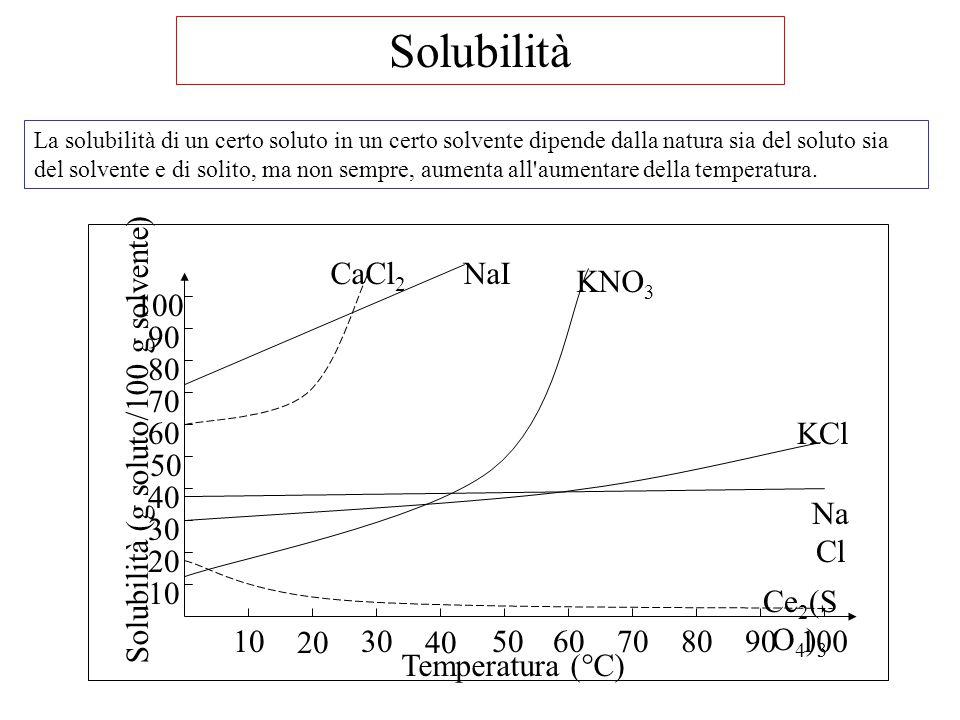 Solubilità La solubilità di un certo soluto in un certo solvente dipende dalla natura sia del soluto sia del solvente e di solito, ma non sempre, aume