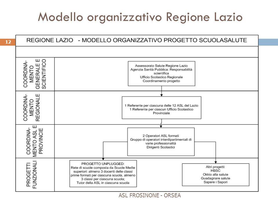 Modello organizzativo Regione Lazio ASL FROSINONE - ORSEA 12