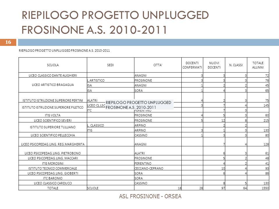 ASL FROSINONE - ORSEA 16 RIEPILOGO PROGETTO UNPLUGGED FROSINONE A.S. 2010-2011 SCUOLASEDICITTA' DOCENTI CONFERMATI NUOVI DOCENTI N. CLASSI TOTALE ALUN