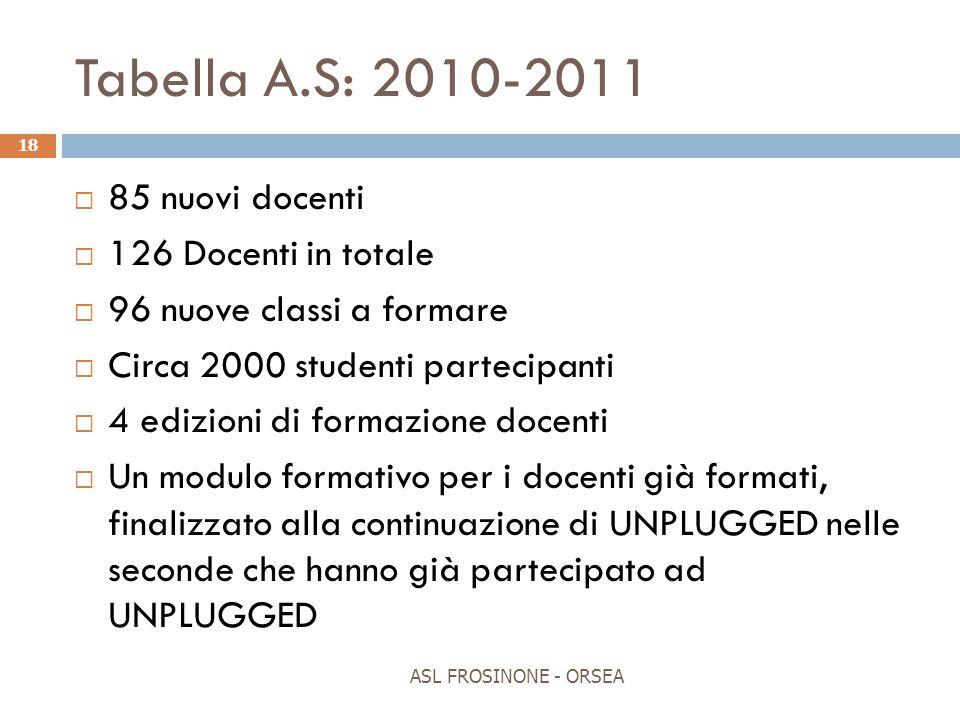 Tabella A.S: 2010-2011  85 nuovi docenti  126 Docenti in totale  96 nuove classi a formare  Circa 2000 studenti partecipanti  4 edizioni di forma