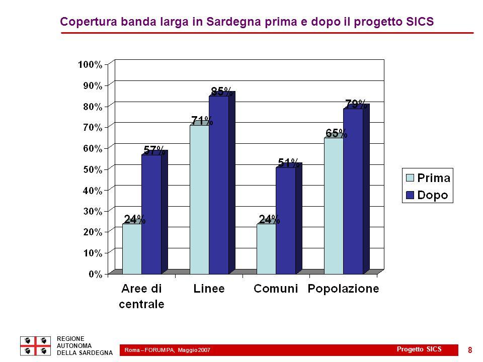Roma – FORUM PA, Maggio 2007 2 REGIONE AUTONOMA DELLA SARDEGNA Progetto SICS 8 Copertura banda larga in Sardegna prima e dopo il progetto SICS