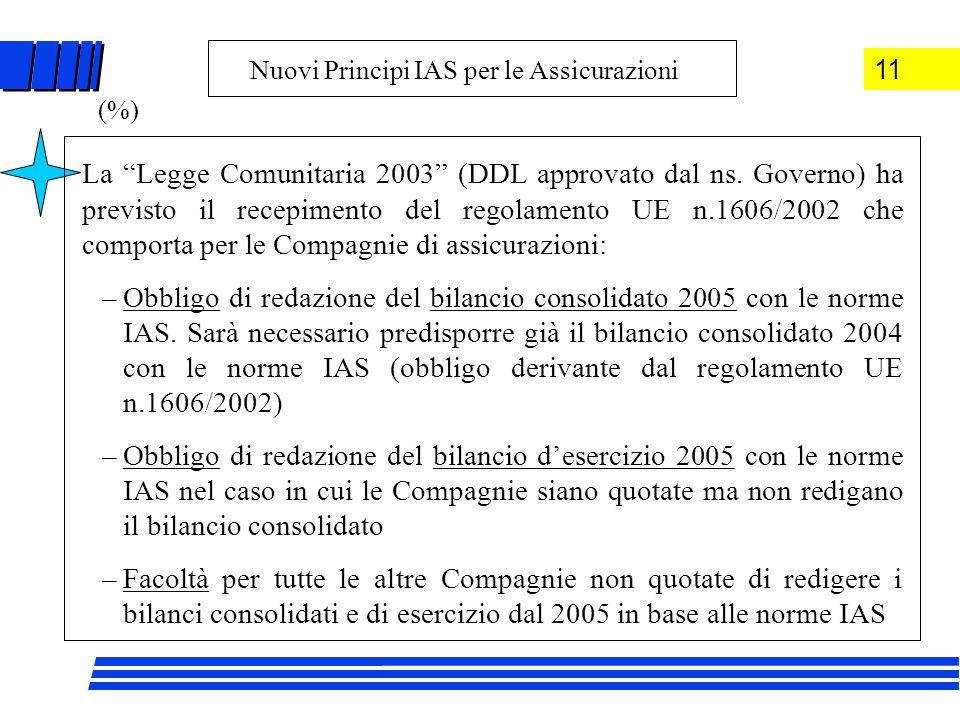 La Legge Comunitaria 2003 (DDL approvato dal ns.
