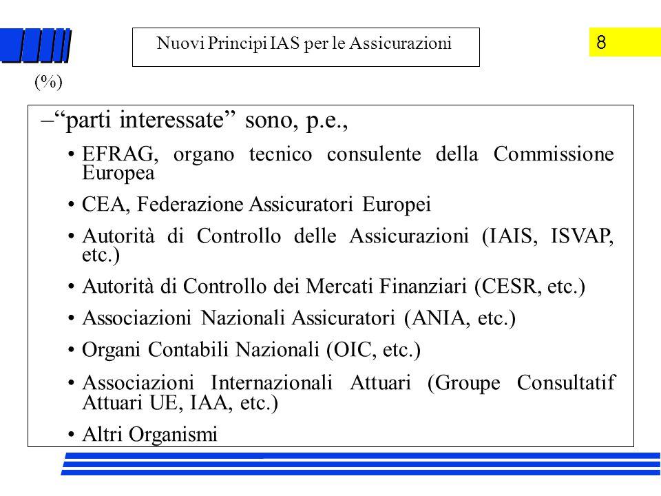 – parti interessate sono, p.e., EFRAG, organo tecnico consulente della Commissione Europea CEA, Federazione Assicuratori Europei Autorità di Controllo delle Assicurazioni (IAIS, ISVAP, etc.) Autorità di Controllo dei Mercati Finanziari (CESR, etc.) Associazioni Nazionali Assicuratori (ANIA, etc.) Organi Contabili Nazionali (OIC, etc.) Associazioni Internazionali Attuari (Groupe Consultatif Attuari UE, IAA, etc.) Altri Organismi Nuovi Principi IAS per le Assicurazioni 8 (%)