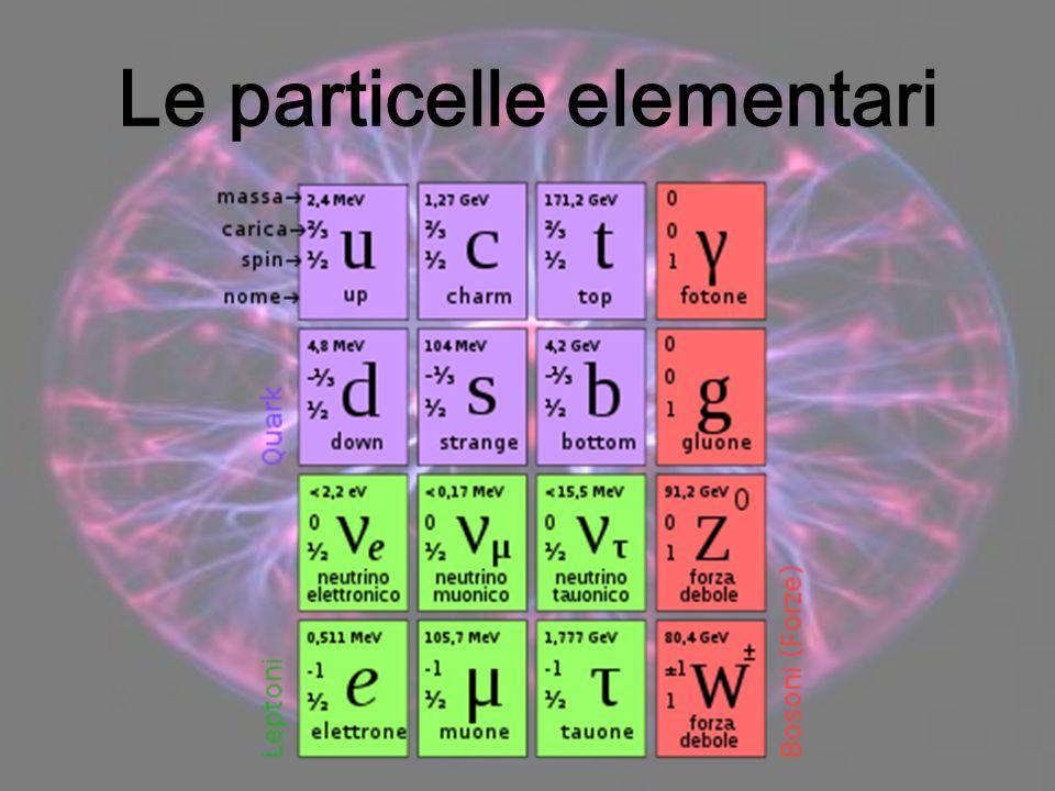 Le interazioni fondamentali In natura sono individuate quattro forze fondamentali, responsabili della struttura dell'Universo: Forza nucleare forte L'interazione forte avviene tra quark ed è mediata da gluoni È attrattiva e, ad esempio, tiene insieme protoni e neutroni nel nucleo di un atomo Forza elettromagnetica L'interazione elettromagnetica avviene tra cariche ed è mediata dai fotoni Può essere attrattiva o repulsiva e, ad esempio, è responsabile dei legami tra gli atomi Forza nucleare debole L'interazione debole avviene tra quark e/o leptoni ed è mediata dai bosoni W -, W + e Z Regola alcune reazioni nucleari e, ad esempio, è responsabile di alcuni decadimenti radioattivi Forza gravitazionale L'interazione gravitazionale è generata da masse ed è mediata dai gravitoni È responsabile della forza-peso e dei moti delle stelle e dei pianeti DEBOLE FORTE