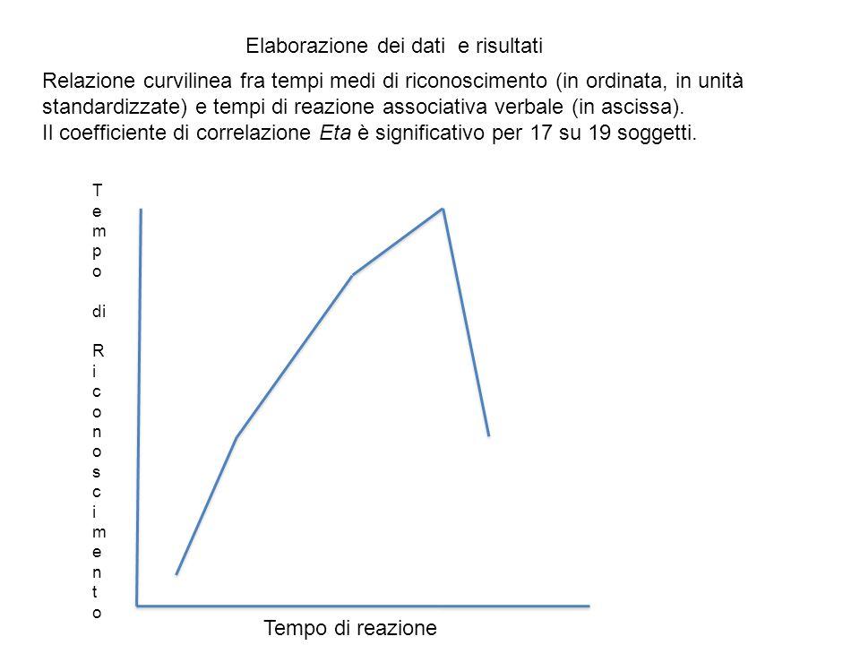 Relazione curvilinea fra tempi medi di riconoscimento (in ordinata, in unità standardizzate) e tempi di reazione associativa verbale (in ascissa). Il