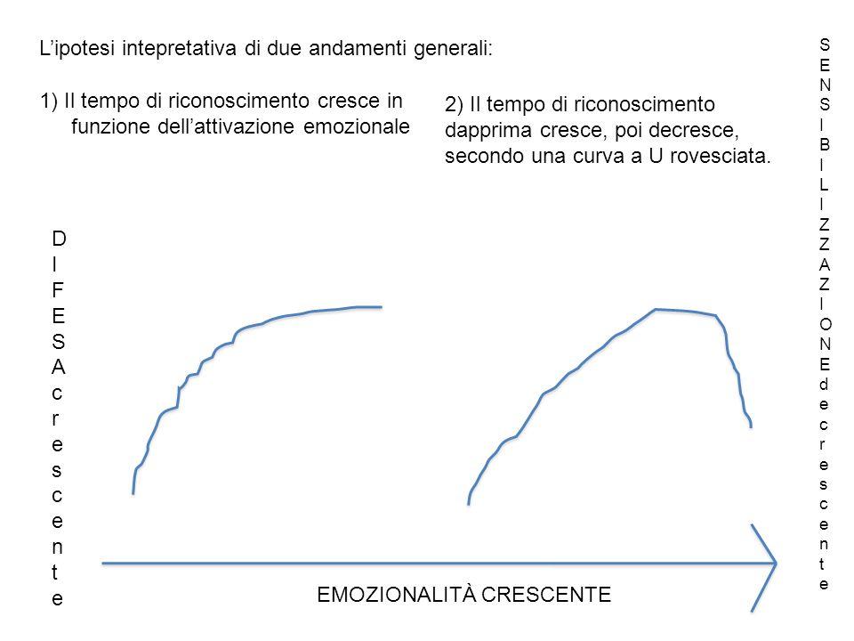 L'ipotesi intepretativa di due andamenti generali: 1) Il tempo di riconoscimento cresce in funzione dell'attivazione emozionale 2) Il tempo di riconoscimento dapprima cresce, poi decresce, secondo una curva a U rovesciata.