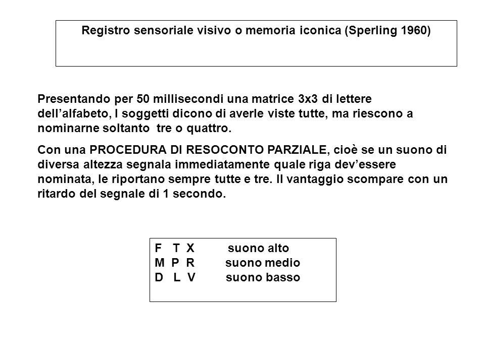 Presentando per 50 millisecondi una matrice 3x3 di lettere dell'alfabeto, I soggetti dicono di averle viste tutte, ma riescono a nominarne soltanto tr