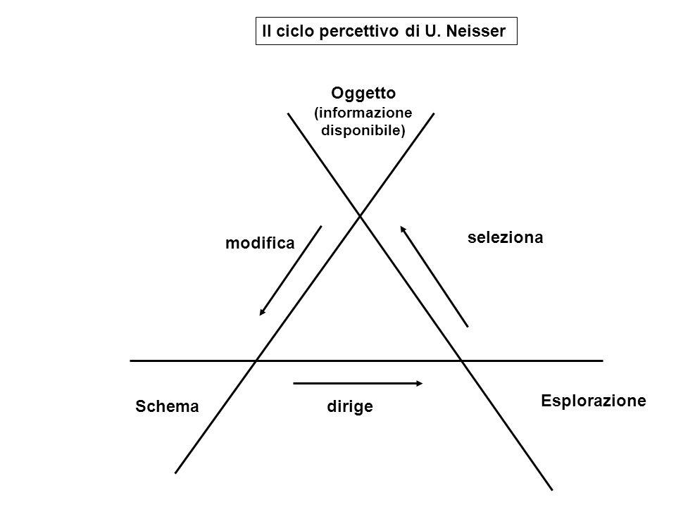 Il ciclo percettivo di U. Neisser Oggetto (informazione disponibile) Schema Esplorazione modifica dirige seleziona