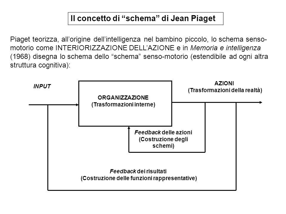 Il concetto di schema di Jean Piaget Piaget teorizza, all'origine dell'intelligenza nel bambino piccolo, lo schema senso- motorio come INTERIORIZZAZIONE DELL'AZIONE e in Memoria e intelligenza (1968) disegna lo schema dello schema senso-motorio (estendibile ad ogni altra struttura cognitiva): ORGANIZZAZIONE (Trasformazioni interne) AZIONI (Trasformazioni della realtà) INPUT Feedback delle azioni (Costruzione degli schemi) Feedback dei risultati (Costruzione delle funzioni rappresentative)
