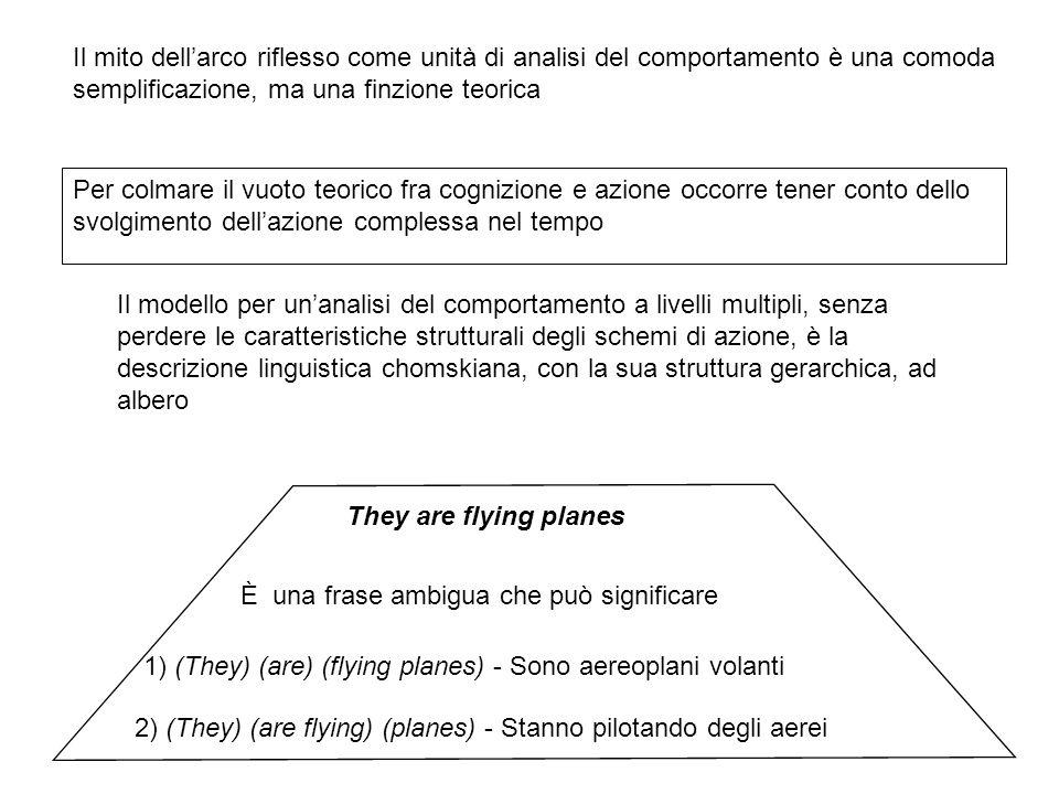 Il mito dell'arco riflesso come unità di analisi del comportamento è una comoda semplificazione, ma una finzione teorica Per colmare il vuoto teorico fra cognizione e azione occorre tener conto dello svolgimento dell'azione complessa nel tempo Il modello per un'analisi del comportamento a livelli multipli, senza perdere le caratteristiche strutturali degli schemi di azione, è la descrizione linguistica chomskiana, con la sua struttura gerarchica, ad albero They are flying planes 1) (They) (are) (flying planes) - Sono aereoplani volanti 2) (They) (are flying) (planes) - Stanno pilotando degli aerei È una frase ambigua che può significare