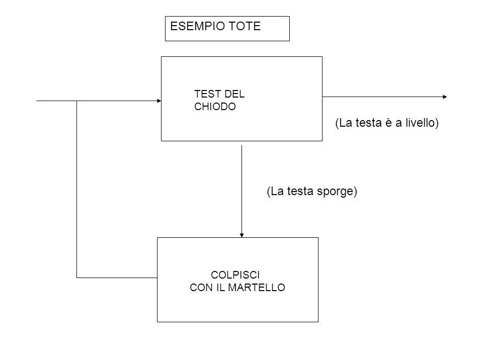 TEST DEL CHIODO COLPISCI CON IL MARTELLO (La testa sporge) (La testa è a livello) ESEMPIO TOTE