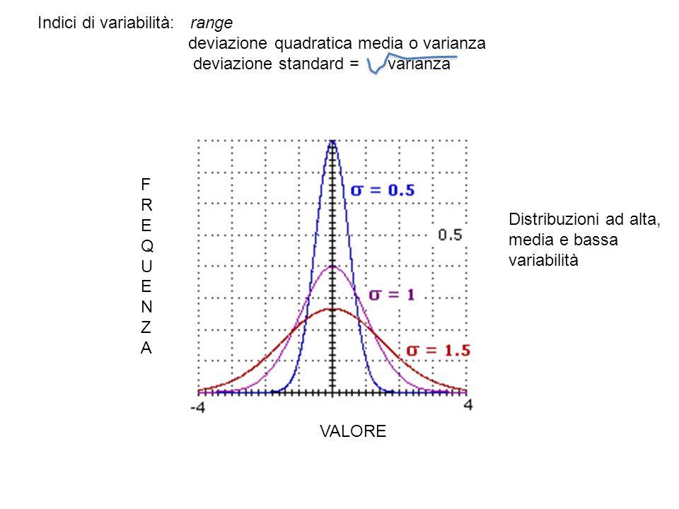 VALORE Indici di variabilità: range deviazione quadratica media o varianza deviazione standard = varianza FREQUENZAFREQUENZA Distribuzioni ad alta, me