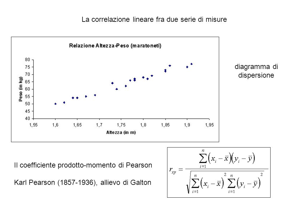 La correlazione lineare fra due serie di misure Il coefficiente prodotto-momento di Pearson Karl Pearson (1857-1936), allievo di Galton diagramma di dispersione