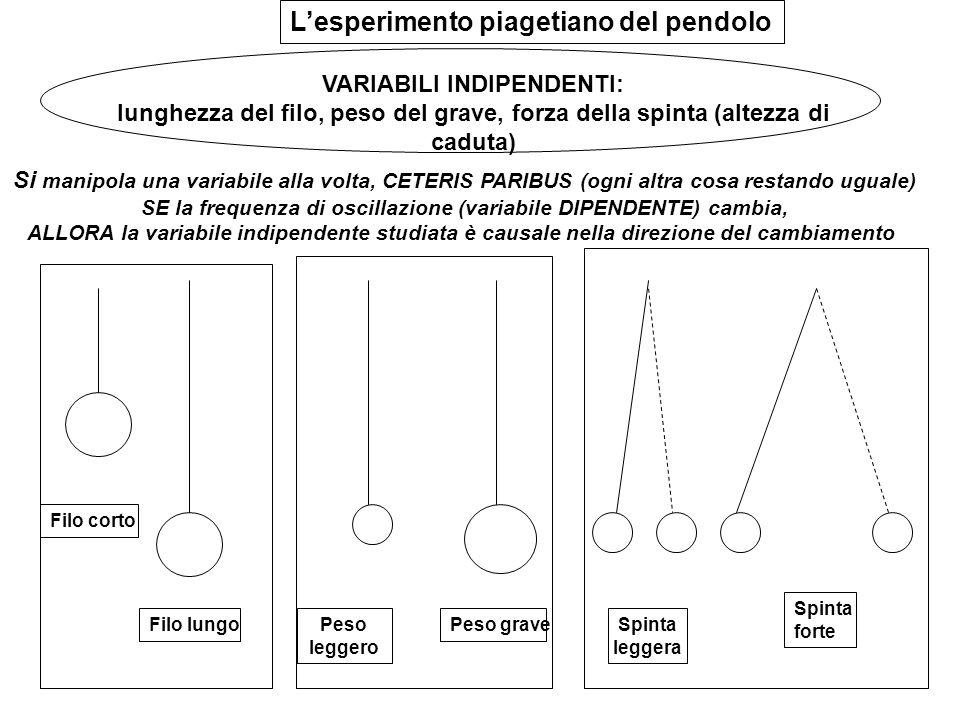 L'esperimento piagetiano del pendolo Filo corto Filo lungo Peso leggero Peso grave Spinta leggera Spinta forte Si manipola una variabile alla volta, C