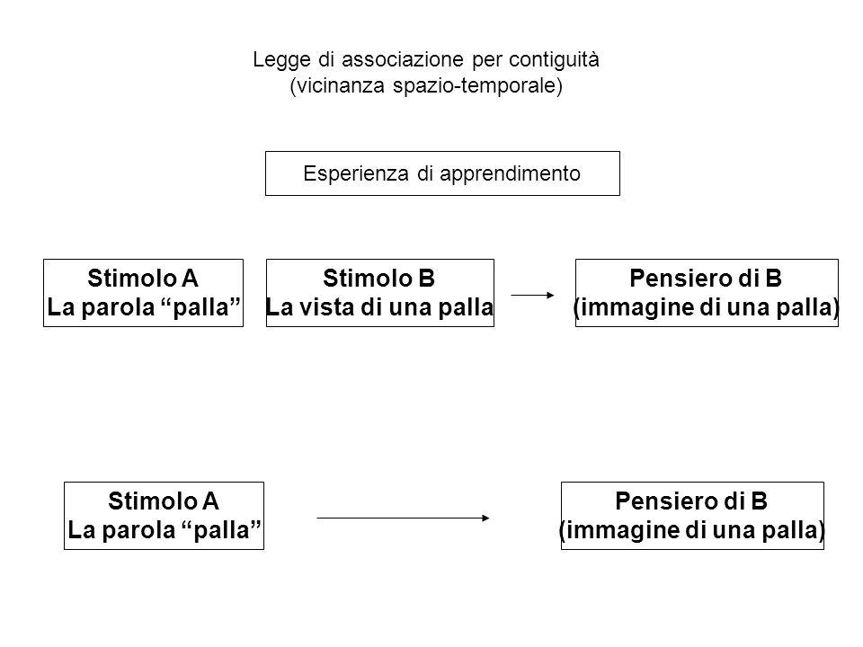 Legge di associazione per contiguità (vicinanza spazio-temporale) Stimolo A La parola palla Stimolo B La vista di una palla Pensiero di B (immagine di una palla) Stimolo A La parola palla Pensiero di B (immagine di una palla) Dopo l'apprendimento Esperienza di apprendimento