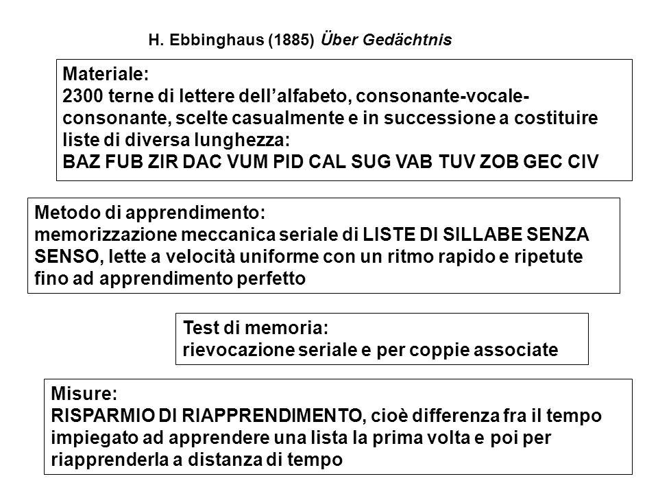 H. Ebbinghaus (1885) Über Gedächtnis Materiale: 2300 terne di lettere dell'alfabeto, consonante-vocale- consonante, scelte casualmente e in succession