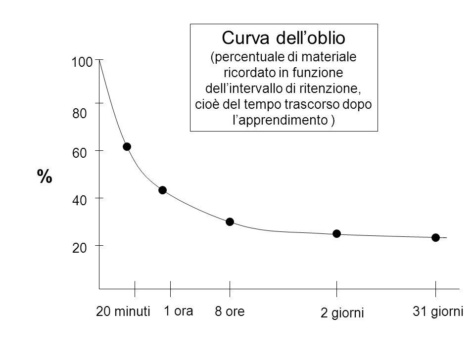 Curva dell'oblio (percentuale di materiale ricordato in funzione dell'intervallo di ritenzione, cioè del tempo trascorso dopo l'apprendimento ) % 100 80 60 40 20 20 minuti 1 ora 8 ore31 giorni 2 giorni