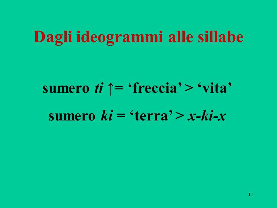 11 Dagli ideogrammi alle sillabe sumero ti ↑= 'freccia' > 'vita' sumero ki = 'terra' > x-ki-x
