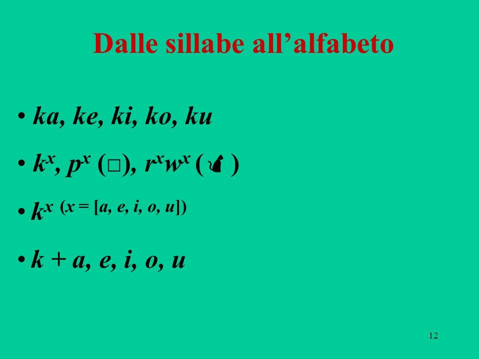 12 Dalle sillabe all'alfabeto ka, ke, ki, ko, ku k x, p x (□), r x w x (  ) k x (x = [a, e, i, o, u]) k + a, e, i, o, u