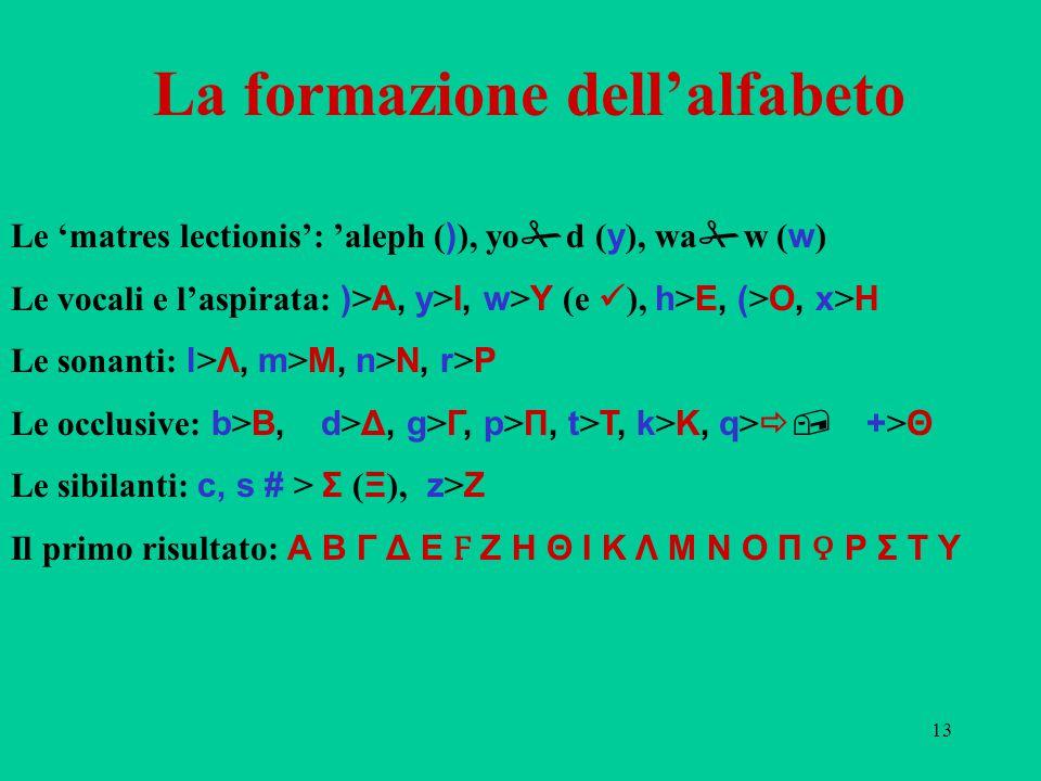 13 La formazione dell'alfabeto Le 'matres lectionis': 'aleph ( ) ), yo  d ( y ), wa  w ( w ) Le vocali e l'aspirata: ) > Α, y > Ι, w > Υ (e ), h > Ε, ( > Ο, x > Η Le sonanti: l > Λ, m > Μ, n > Ν, r > Ρ Le occlusive: b > Β, d > Δ, g > Γ, p > Π, t > Τ, k > Κ, q > , + > Θ Le sibilanti: c, s # > Σ ( Ξ ), z > Ζ Il primo risultato: Α Β Γ Δ Ε Ϝ Ζ Η Θ Ι Κ Λ Μ Ν Ο Π Ρ Σ Τ Υ